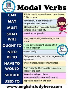 Modal Verbs List and Using in English - English Study Here English Grammar Tenses, Teaching English Grammar, English Writing Skills, English Verbs, English Vocabulary Words, Learn English Words, English Phrases, Grammar Lessons, English Language Learning