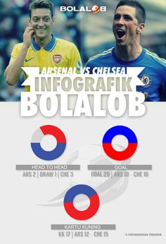 Infografik Arsenal vs Chelsea