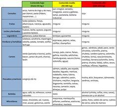 alimentos ricos en purinas tabla - Buscar con Google