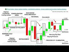 How to trade binary options using candlesticks