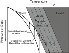 Mantle partial melting by increase in geothermal gradient (rising plume, 'hot-spot')