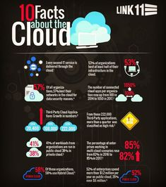 10 fact about Cloud Life Hacks Computer, Computer Lessons, Computer Coding, Computer Basics, Computer Technology, Computer Science, Medical Technology, Energy Technology, Technology Gadgets