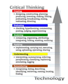 higher order thinking strategies for learning - Google Search