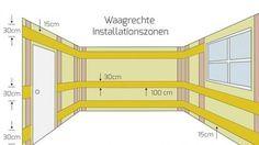 Waagerechte Installationszonen in Räumen mit Arbeitsplatte
