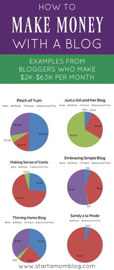 Wow! I can't believe bloggers make this much money with their blogs! In under two years this mommy is making over $2K per month from working from home. Get inspired by these awesome bloggers and how they make money from their hobby!! Work from home, take pretty pictures, write great posts and help others, and make money!