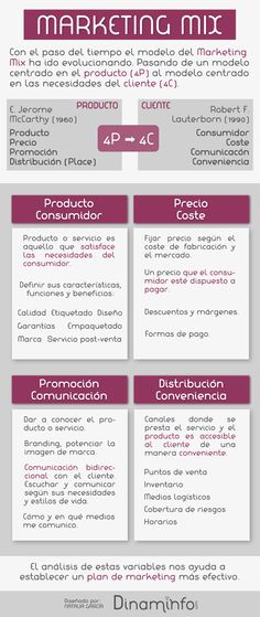 #MarketingMix: de las 4P a las 4C #Infografía
