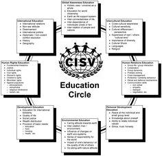 CISV Education Circle