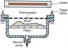A thermoplastic sheet is heated just above a shaped mould. When air is evacuated from below the mould it creates a vacuum and the heated thermoplastic is sucked over the mould to take its form. Air is then blown back up through the mould to dislodge the moulded plastic. Note that vacuum formed sheets need a lot of trimming away of excess material after forming.