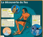 La découverte du feu - Le Petit Quotidien, le seul site d'information quotidienne pour les 6 - 10 ans !