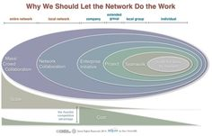 Let The Network Do The Work
