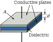 "A capacitor is two parallel metal plates (connected to a circuit) sandwiching a non-conducting material called a ""dielectric"". Description from davidgilson.co.uk. I searched for this on bing.com/images"