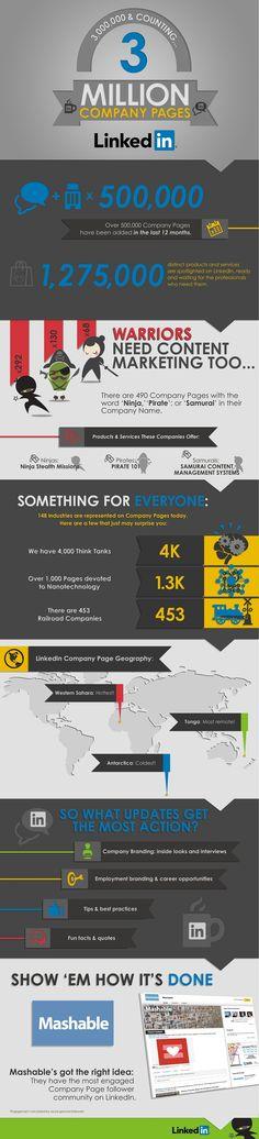 Birkaç gün önce blog sayfasında paylaşılan infografikte LinkedIn'da yer alan şirket sayfası sayısının 3 milyonu geçtiği dile getiriliyor. Siteyi kullanan profesyonel sayısı 225 milyonu aşmış durumda(...) #infografik #infographic #linkedin #sosyalmedya