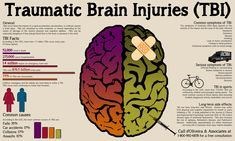 Essential Oils for Brain Injury