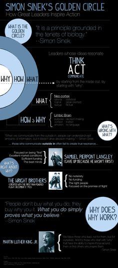 Simon Sinek's Golden Circle: My first infographic