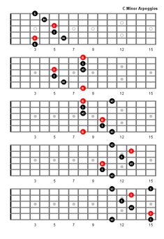 Mixolydian Pentatonic Scale By Rob Silver | Guitar Scales, Charts ...