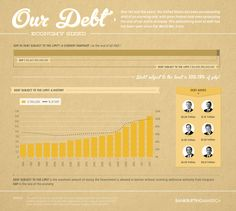 Getting back on the path to fiscal responsibility should be a top priority for lawmakers debating the debt ceiling and a bill to keep the federal government running. This infographic looks at the size of Americas debt and puts it into historical context. Read more about it in the Debt Limit Briefing Book.
