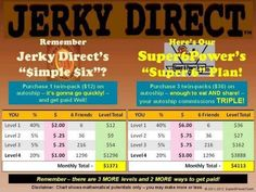 Jerky Direct's Simple Six & Super Six Plan!! www.iluvjerky.jerkydirect.com  Eat a little jerky and move on up!