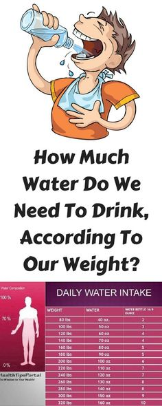 How Much Water Do We Need To Drink, According To Our Weight?