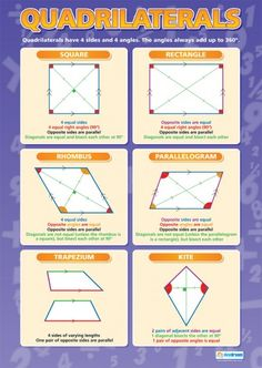 Quadrilaterals | Maths Numeracy Educational School Posters