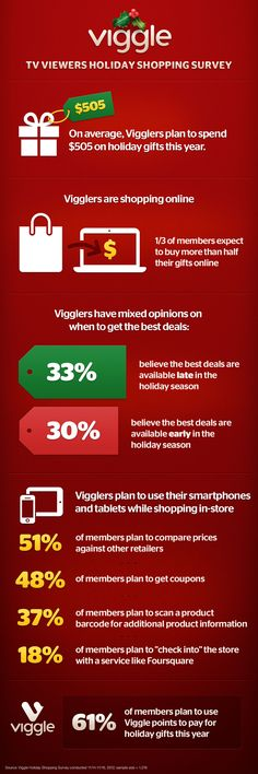 How Viggle users plan to shop for the holidays and how much they plan on spending.