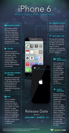 Infographic: iPhone 6 : What To Expect From The New iPhone #infographic. .... #iPhone6