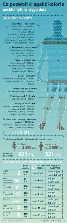 Ile kalorii zjadasz w ciągu dnia?