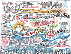 Agile Self Development live-drawing personal-development Development Quotes, Software Development, Self Development, Personal Development, Product Development, Mind Map Art, Mind Maps, Sxsw Interactive, Sketch Notes