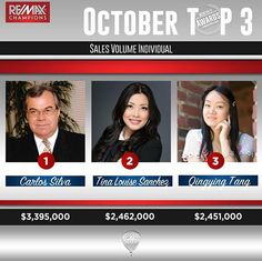 Congratulations to our TOP 3 Individuals in #salesvolume for the month of October!!! Once a #champion always a #champion! 😊#remaxchampions #TOP3individual #october2017 #championsrock #remaxhustle #realestate #realtor #selling #sold # @tinalouisesanchez @jenniferpuglisi @remax_champions #localrealtors - posted by Maria Vera • Re/Max Champions https://www.instagram.com/mariavera_remaxchampions - See more Real Estate photos from Local Realtors at https://LocalRealtors.com