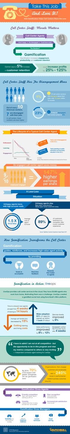 How #gamification helps call centers