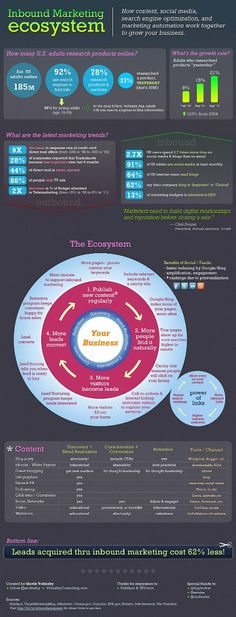 Inbound Marketing Ecosystem #Infographic #Inbound #Marketing #SEO @optimaova