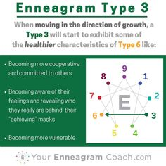 Enneagram #Type3 Growth: When your type is growing (knowing, believing and resting in their identity in Christ) you take on the HEALTHIER qualities of the number your arrow is pointing at. You cannot get to this place by your own strength. You get there by seeing your need and asking the Holy Spirit to enable these healthier qualities to be INTEGRATED into who you are so that He is glorified. When you are desperate for Him, that you start to grow. #Enneagram