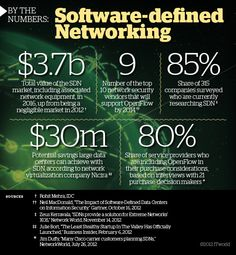 Software-defined networking by the numbers (Image credit: ITworld)