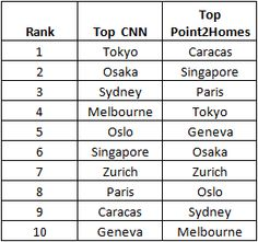 table img Top 10 Most Expensive Cities for Settling Down In