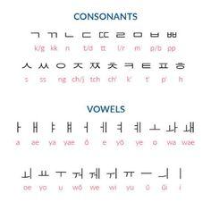 Korean Alphabet Letters, Hangul Alphabet, Learn Korean Alphabet, Alphabet Worksheets, Learn Basic Korean, How To Speak Korean, Korean Phrases, Korean Quotes, Korean Text