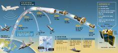 한국의 첫 우주발사체 나로호의 발사부터 궤도 진입까지. 나로호 발사의 과정을 정리했습니다. 인포그래픽으로도 만나보세요. http://news.khan.co.kr/kh_news/khan_art_view.html?artid=201301302235475=930401