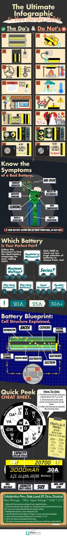 Ever worried about how exactly you need to treat your 18650 and 20700 batteries? Or been curious about how batteries work? And you just hate reading! You're in luck—this delightful infographic displays everything you need to know about your vape batteries and how to keep them pristine! Vaping, Stuff To Do, Need To Know, Infographics, No Worries, Hate, Electronic Cigarette, Infographic