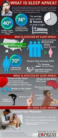 ¿Qué es la apnea del sueño? #infgorafia #infographic#health