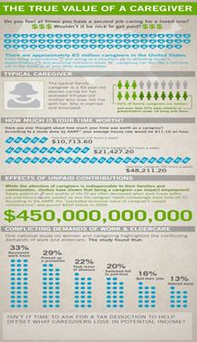 5 hidden costs of family caregiving #infographics