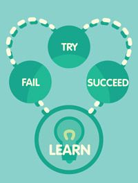 Learning and Failure Failure is an important part of learning. Because we learn so much from making mistakes, it is important that we have proper perspective on failure.