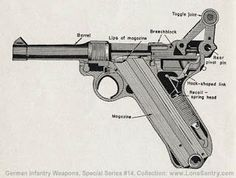 Pistola Luger Mod.P08 | Armas de FuegoCaracterísticas  Nacionalidad:Alemana  Denominación:Luger Parabellun Pistole Model P08  FECHAfabricación:1899  Longitud:230 mm.  Long. cañón:102 mm.  Calibre:9 mm parabellun (9x19) y 7,65  Alcance CORTO   Capacidad cargador:8 cartuchos  Peso:840 g. (en vacio):
