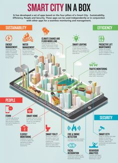 Smart-City-in-a-Box.png 2.472×3.417 Pixel