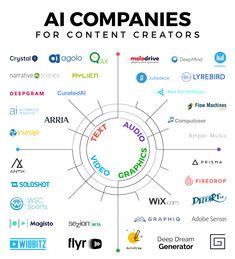 The Creative AI Landscape - #infographic / Digital Information World