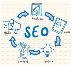 Search engine optimization (SEO) is the process of affecting the visibility of a website or a web page in a search engine's unpaid results