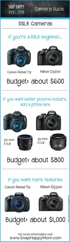 Welcome to the Snap Happy Mom DSLR Camera Guide! If you're looking for a DSLR camera right now, this guide will help you decide what you need. Click here for the Compact Camera/Point & Shoot version of the camera guide. 6-5-14 Update: These prices are current for summer 2014. Without giving you a huge camera lesson, DLSR... Read More »