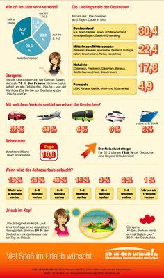 Reiseplanung Infographik