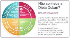 Tudo o que você precisa saber sobre dieta dukan