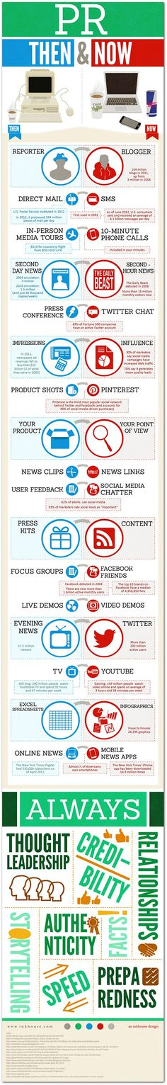 Public Relations | Then & Now #infographic How fascinating is it to observe the development of technology, strategies and tactics change over the years. This info graphic reaches every aspect that has now changed drastically with connecting various outlets. Pay attention to the last portion especially, it discusses how credible you are. If you are a source that gives false info then people will see that and stop following you. Learn everything before you give an answer!