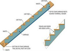 Best Exterior Deck Low Maintenance Riser Stairs Construction 400 x 300