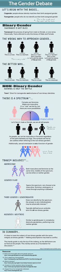 Understanding non-binary gender.