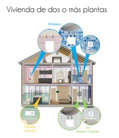 NESS es muy fácil de instalar #NESS #tecnología #diseño #ahorro #agua